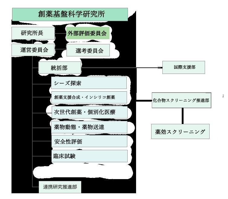 organization-chart01